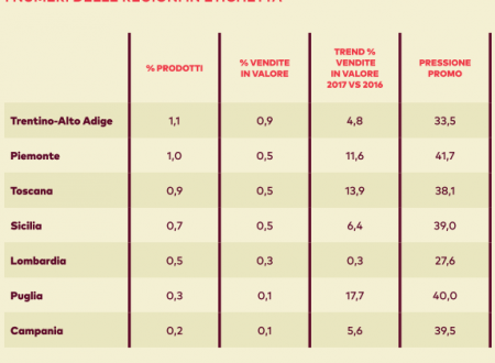 """Il prodotto """"made in Italy"""" sullo scaffale, rassicura il consumatore italiano"""